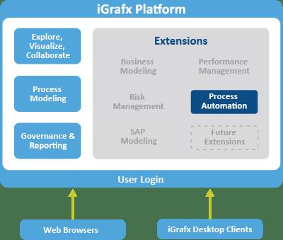 iGrafx FlowCharter  Business Process Management Software